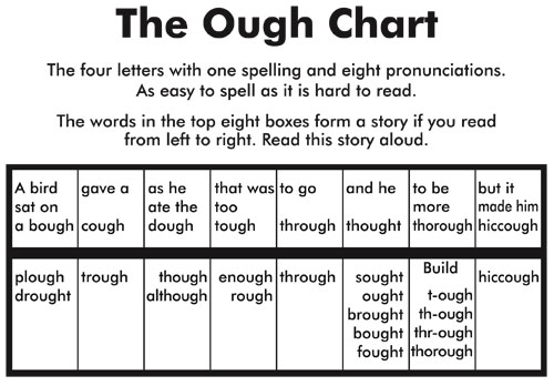 Duffy chart of mnemonic for reading and teaching help